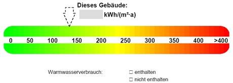 Wichtige Informationen zur Ausstellung eines Energieausweises